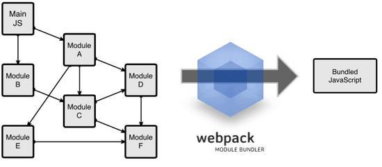 Webpack工作方式