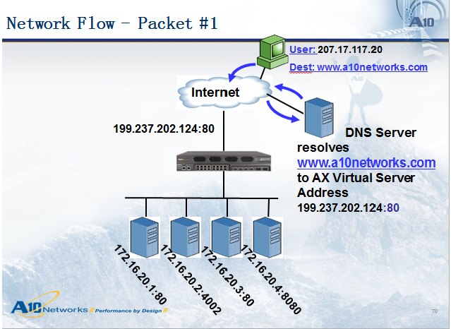 服务器负载均衡的基本功能和实现原理